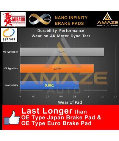 Musashi Nano Infinity Brake Pad for Honda Accord 7th Gen SDA (2003 - 2007) (Front)