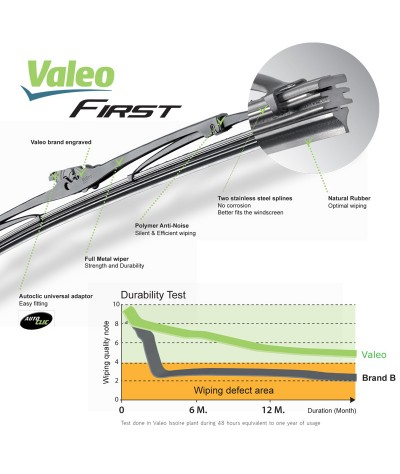Valeo First Wiper Blade for Honda CRZ Hybrid (2012 - 2015) (2pcs/set)