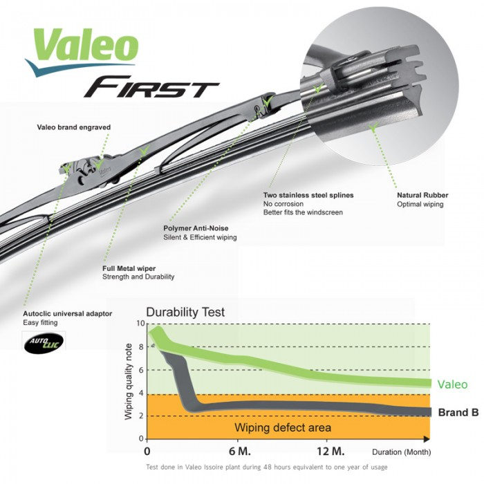 Valeo First Wiper Blade for Honda Jazz i-VTEC - 3rd Gen (2014 - Current) (2pcs/set)