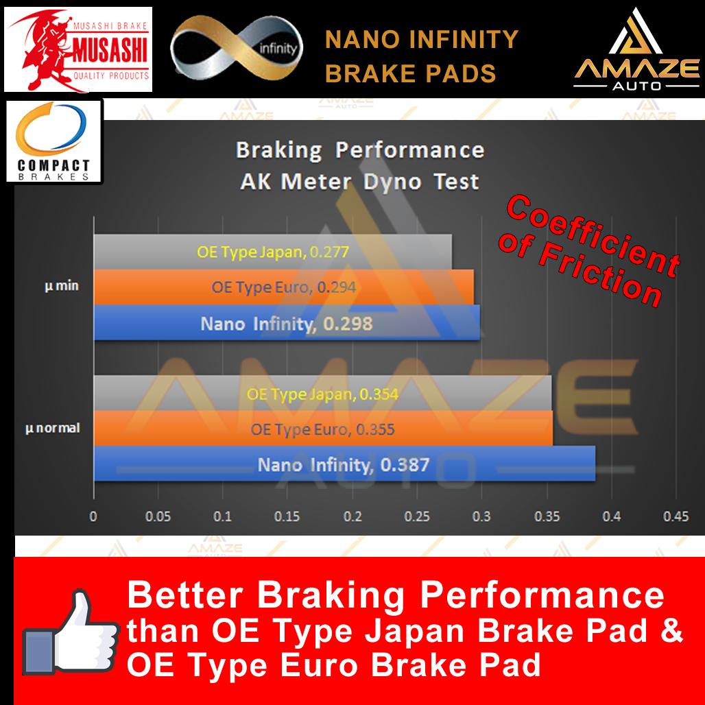 Compact Nano Infinity Brake Pad for Proton Exora CFE (Rear) - Amaze Autoparts